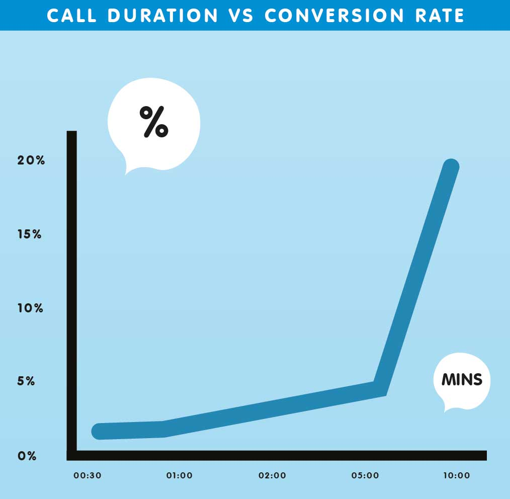 call-duration